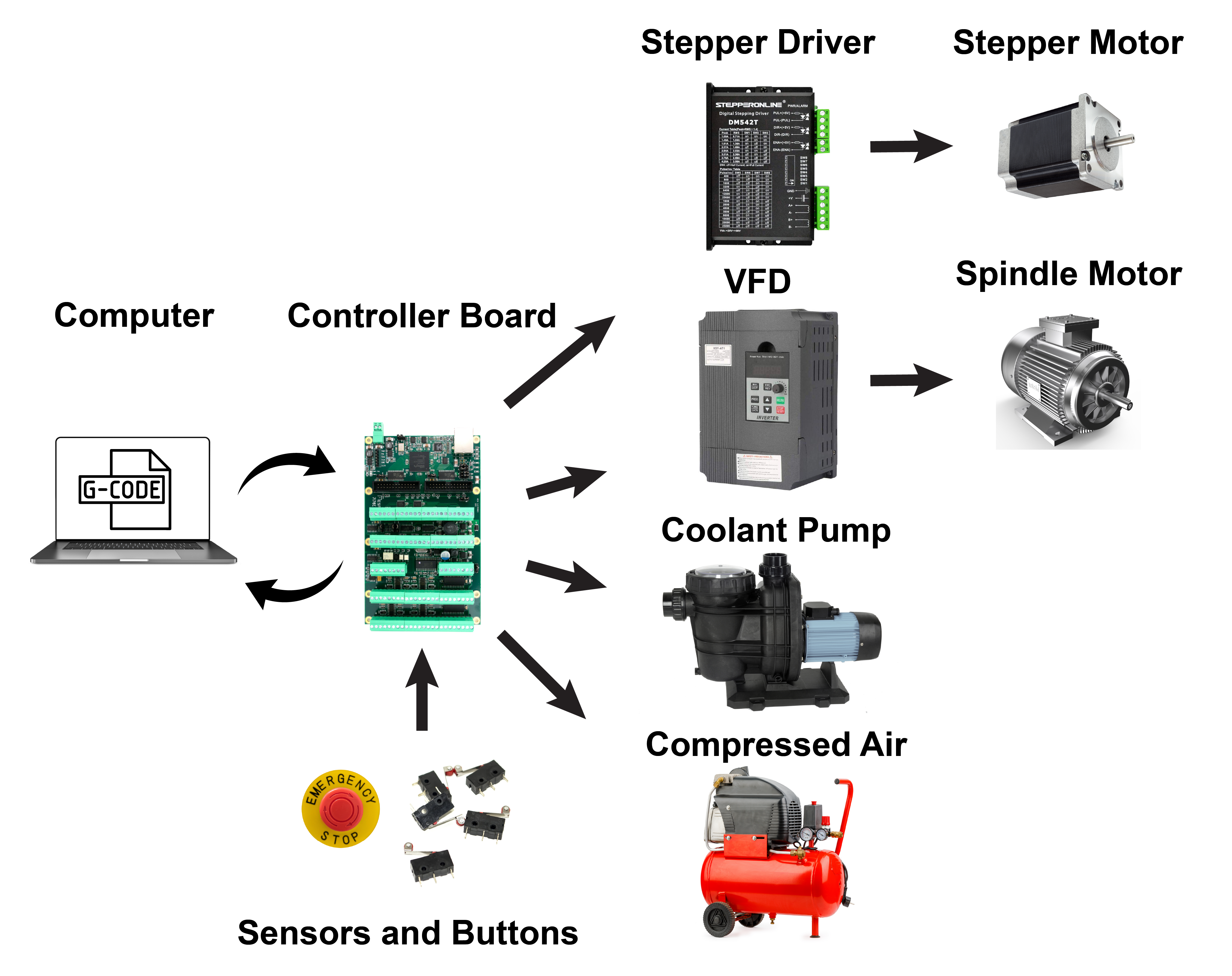 Examples of electrical components that can be interfaced with a CNC controller board.