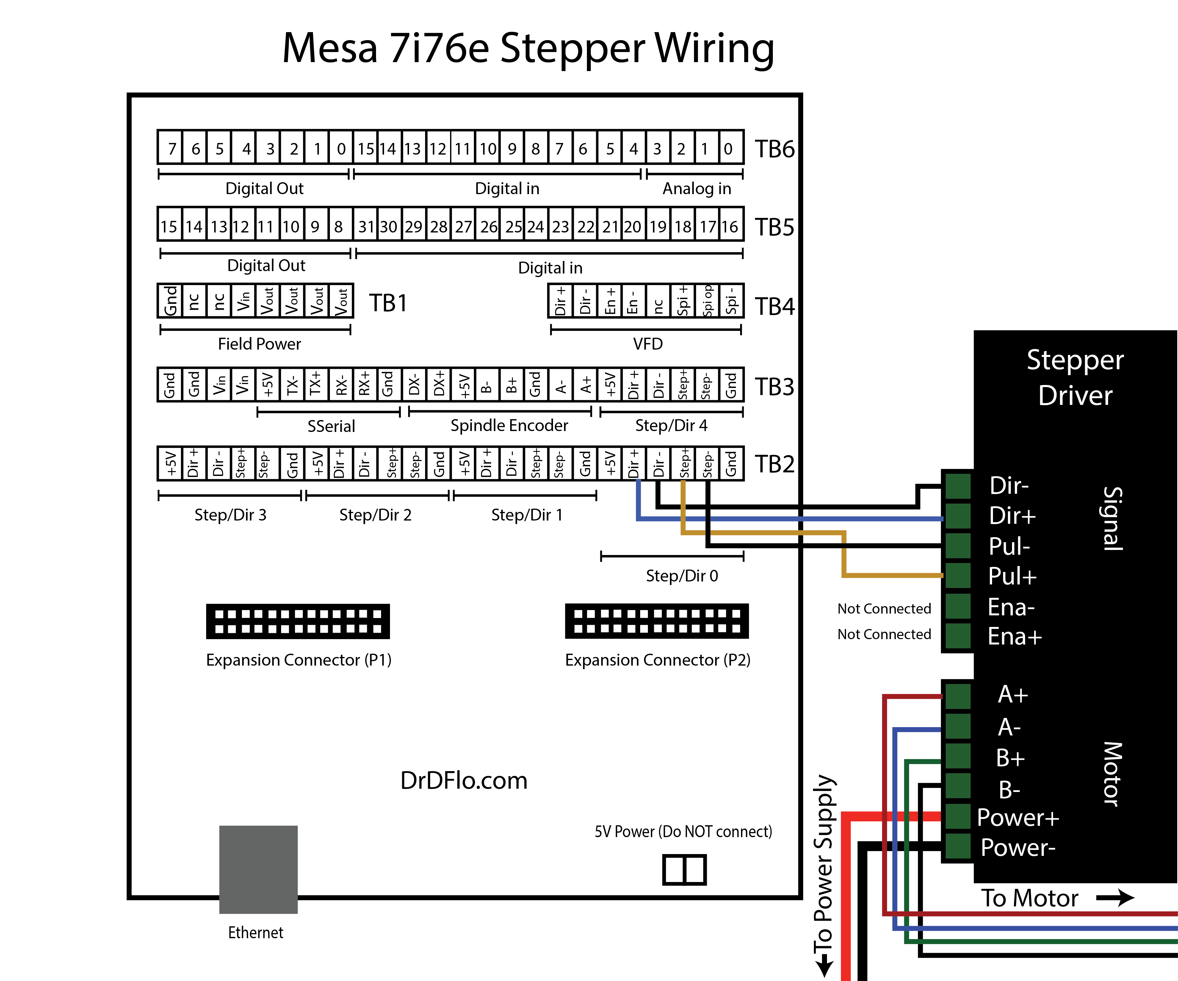Wiring stepper drivers to the Mesa 7i76e